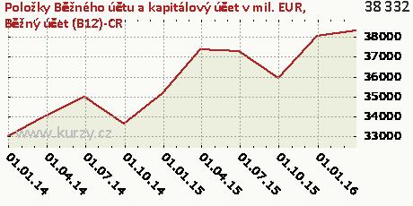 Běžný účet (B12)-CR,Položky Běžného účtu a kapitálový účet v mil. EUR