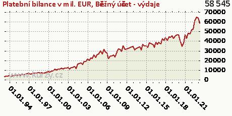 Běžný účet (B12)-DB,Platební bilance v mil. EUR