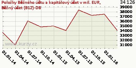Běžný účet (B12)-DB,Položky Běžného účtu a kapitálový účet v mil. EUR