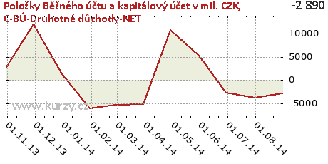 C-BÚ-Druhotné důchody-NET,Položky Běžného účtu a kapitálový účet v mil. CZK