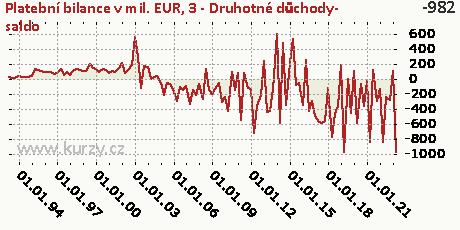 C-BÚ-Druhotné důchody-NET,Platební bilance v mil. EUR