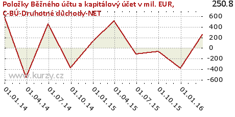 C-BÚ-Druhotné důchody-NET,Položky Běžného účtu a kapitálový účet v mil. EUR