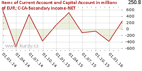 C-CA-Secondary income-NET,Items of Current Account and Capital Account in millions of EUR