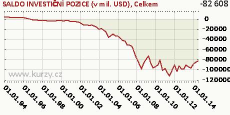 Celkem,SALDO INVESTIČNÍ POZICE (v mil. USD)