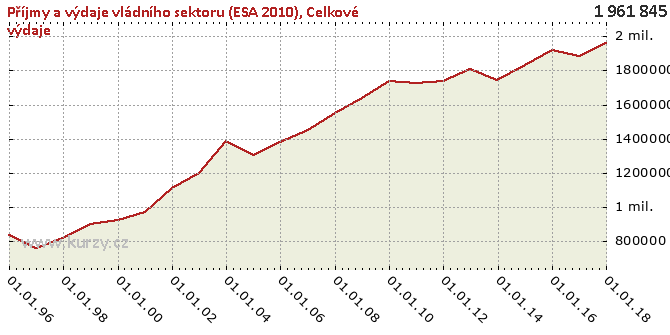 Celkové výdaje - Graf