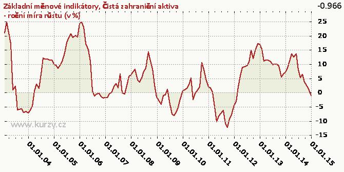 Čistá zahraniční aktiva - roční míra růstu (v %) - Graf