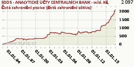 Čistá zahraniční pozice (čistá zahraniční aktiva),SDDS - ANALYTICKÉ ÚČTY CENTRALNÍCH BANK - mld. Kč