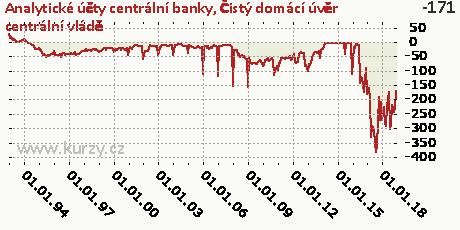 Čistý domácí úvěr centrální vládě,Analytické účty centrální banky