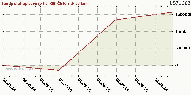 Čistý zisk celkem - Graf