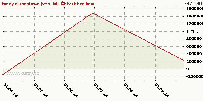 Čistý zisk celkem - Graf rozdílový