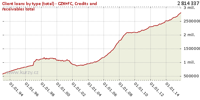 Credits and receivables total - Chart