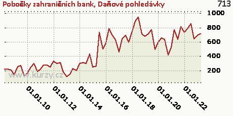 Daňové pohledávky,Pobočky zahraničních bank