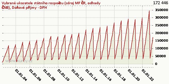 Daňové příjmy - DPH - Graf