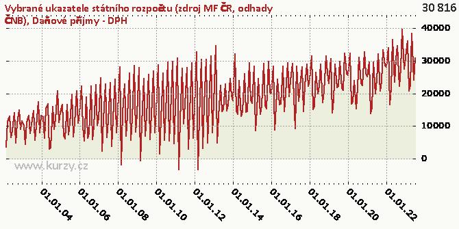 Daňové příjmy - DPH - Graf rozdílový