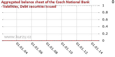Debt securities issued,Aggregated balance sheet of the Czech National Bank - liabilities