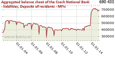 Deposits of residents - MFIs,Aggregated balance sheet of the Czech National Bank - liabilities