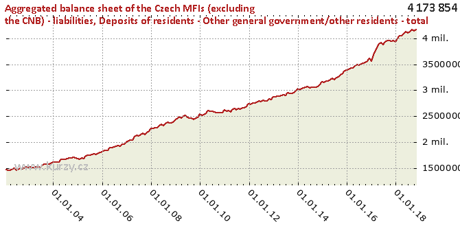 Deposits of residents - Other general government/other residents - total - Chart