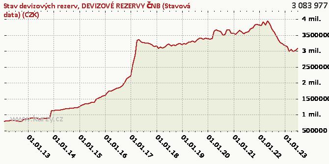 DEVIZOVÉ REZERVY ČNB (Stavová data) (CZK) - Graf
