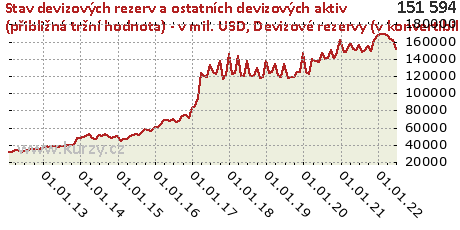 Devizové rezervy (v konvertibilních měnách),Stav devizových rezerv a ostatních devizových aktiv (přibližná tržní hodnota) - v mil. USD