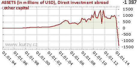 Direct investment abroad - other capital,ASSETS (in millions of USD)