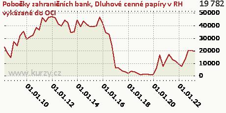 Dluhové cenné papíry neobchodovatelné,Pobočky zahraničních bank