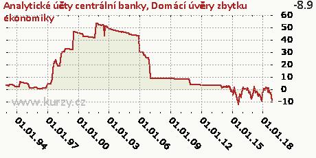 Domácí úvěry zbytku ekonomiky,Analytické účty centrální banky
