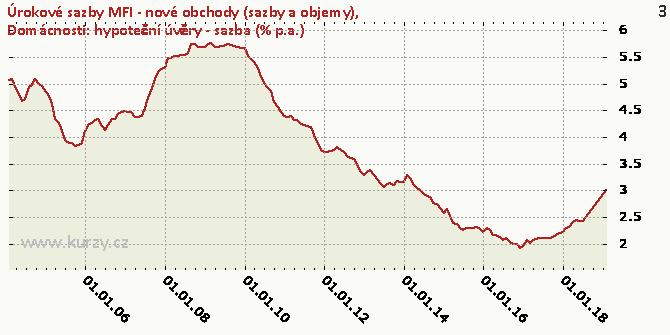 Domácnosti: hypoteční úvěry - sazba (% p.a.) - Graf