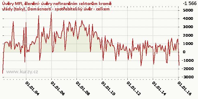 Domácnosti - spotřebitelský úvěr - celkem - Graf