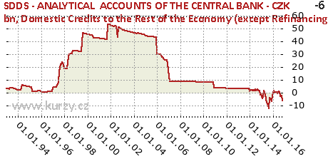 Domestic Credits to the Rest of the Economy (except Refinancing Credits to Banks),SDDS - ANALYTICAL  ACCOUNTS OF THE CENTRAL BANK - CZK bn