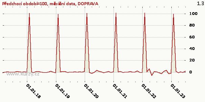 DOPRAVA - Graf rozdílový