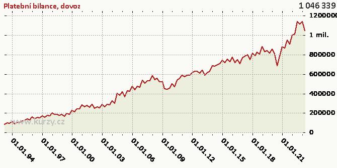 dovoz - Graf