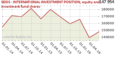 equity and investment fund shares,SDDS - INTERNATIONAL INVESTMENT POSITION