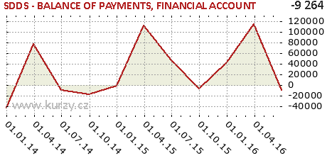FINANCIAL ACCOUNT,SDDS - BALANCE OF PAYMENTS