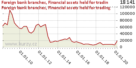 Financial assets held for trading,Foreign bank branches