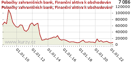 Finanční aktiva k obchodování,Pobočky zahraničních bank