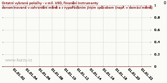 finanční instrumenty denominované v zahraniční měně a s vypořádáním jiným způsobem (např. v domácí měně) - Graf