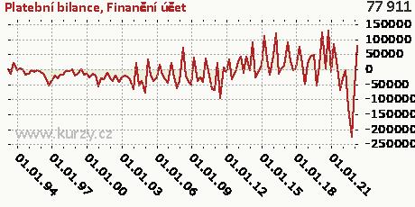 Finanční účet,Platební bilance