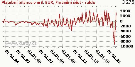 Finanční účet-NET,Platební bilance v mil. EUR