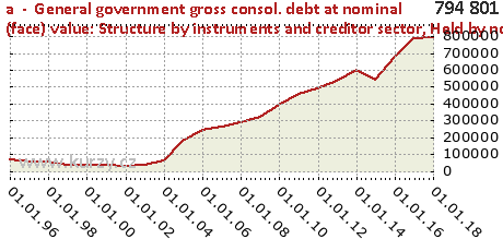 Held by non-residents of the Member State,a  -  General government gross consol. debt at nominal (face) value: Structure by instruments and creditor sector