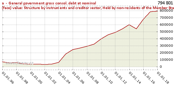 Held by non-residents of the Member State - Chart