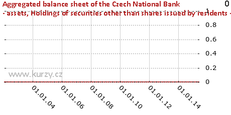 Holdings of securities other than shares issued by residents - General government,Aggregated balance sheet of the Czech National Bank - assets