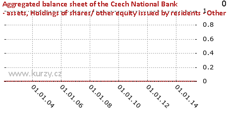 Holdings of shares/ other equity issued by residents - Other residents,Aggregated balance sheet of the Czech National Bank - assets