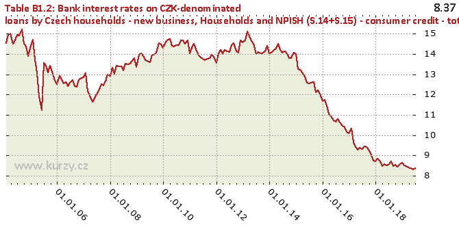 Households and NPISH (S.14+S.15) - consumer credit - total - Chart