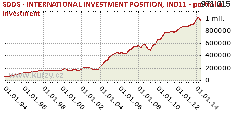 IND11 - portfolio investment,SDDS - INTERNATIONAL INVESTMENT POSITION