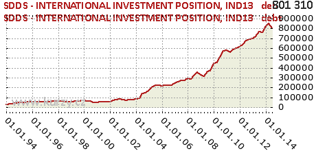 IND13   debt,SDDS - INTERNATIONAL INVESTMENT POSITION