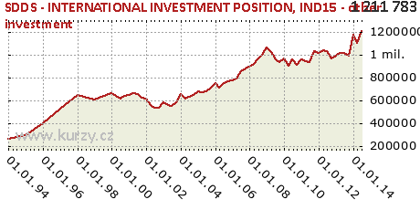 IND15 - other investment,SDDS - INTERNATIONAL INVESTMENT POSITION