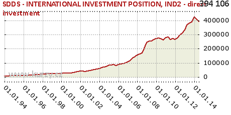 IND2 - direct investment,SDDS - INTERNATIONAL INVESTMENT POSITION