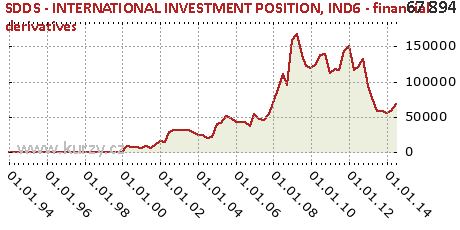 IND6 - financial derivatives,SDDS - INTERNATIONAL INVESTMENT POSITION