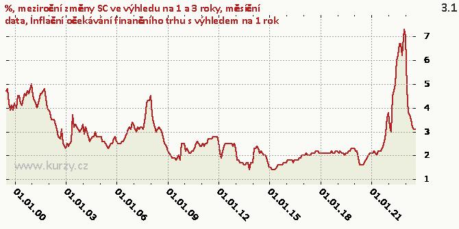 Inflační očekávání finančního trhu s výhledem na 1 rok - Graf
