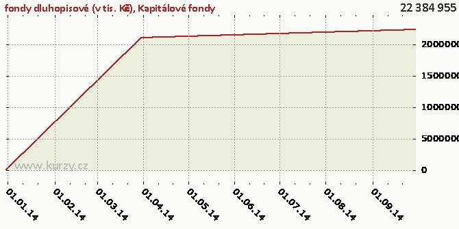 Kapitálové fondy - Graf